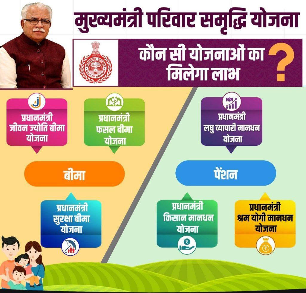 मुख्यमंत्री-परिवार-समृद्धि-योजना-MMPSY
